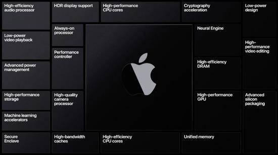 【消息称苹果将在 A15 芯片中使用台积电的增强版 5 纳米技术】