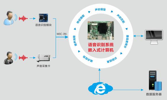 华北工控从用户角度出发,采用飞思卡尔、瑞芯微、恩智浦等平台系列处理器