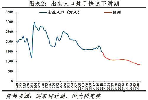中国什么时候人口下降_十张图了解2021年中国人口发展现状与趋势 全面放开和