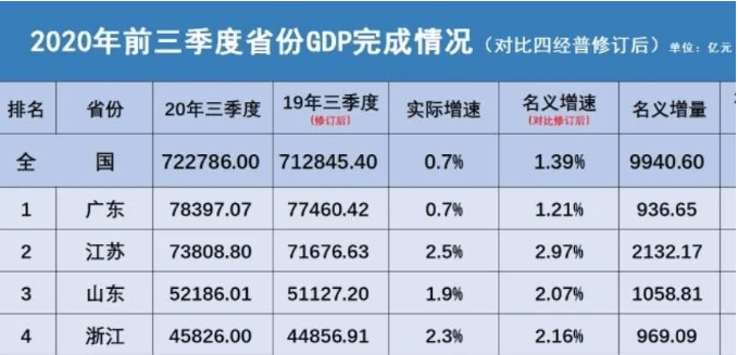 四平gdp2020三季度_四平东站图片