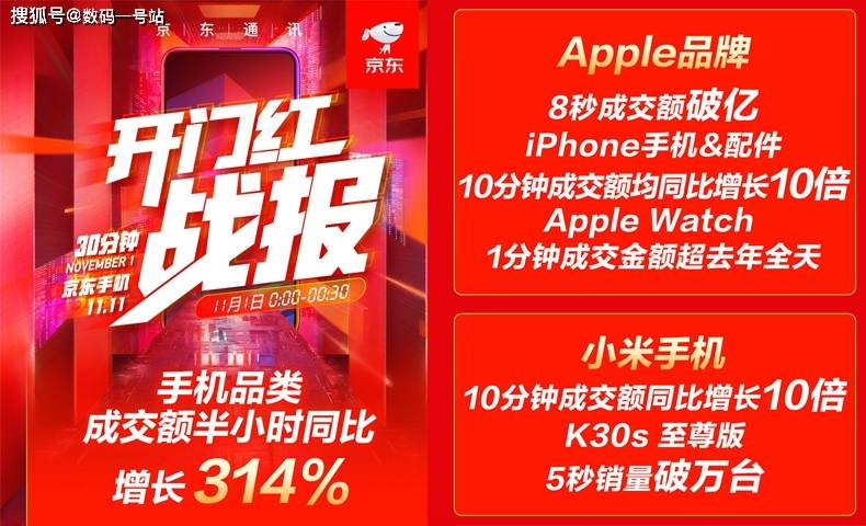 天然香排行_双11手机销量排行榜第一波出炉,小米增长势头强劲,iphone11比12香
