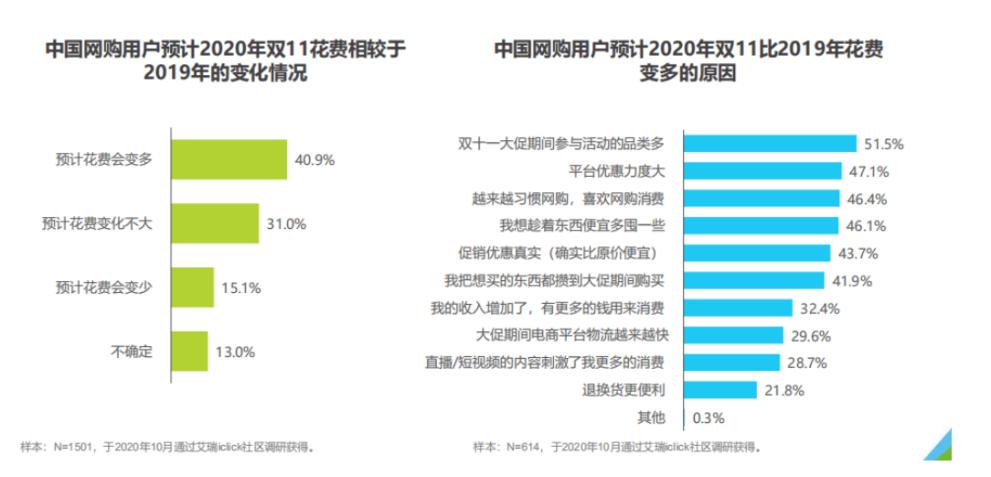 """艾瑞11.11洞察报告:电商行业京东""""更值得信赖"""""""