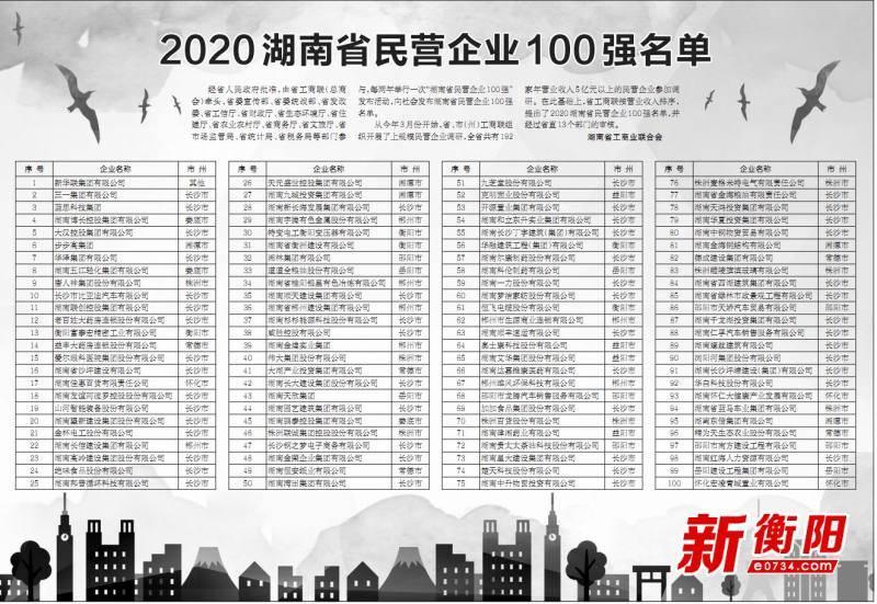 2020年全省民营企业百强名单公布! 衡阳这些企业上榜