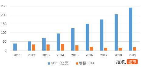 2兰州新区人均gdp_兰州新区2017年GDP增速15.6 ,位列兰州各区县第一