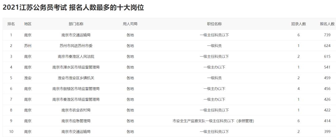 2021江苏省考报名结束:超22万人过审,最热岗位624:1