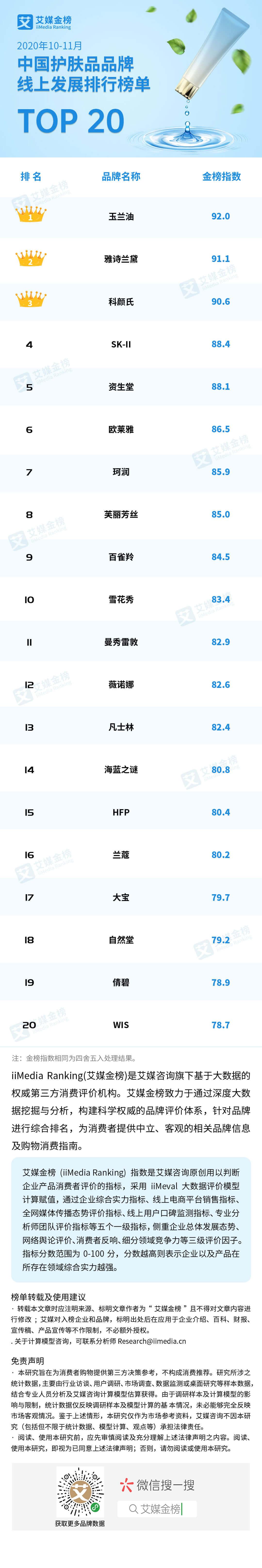 中国护肤品牌线上TOP20榜单发布,本土品牌占6席