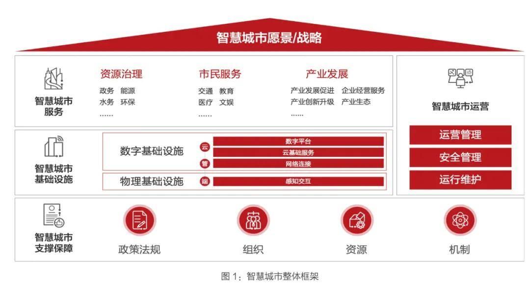 深圳可能是理解中国数字城市建设的窗口