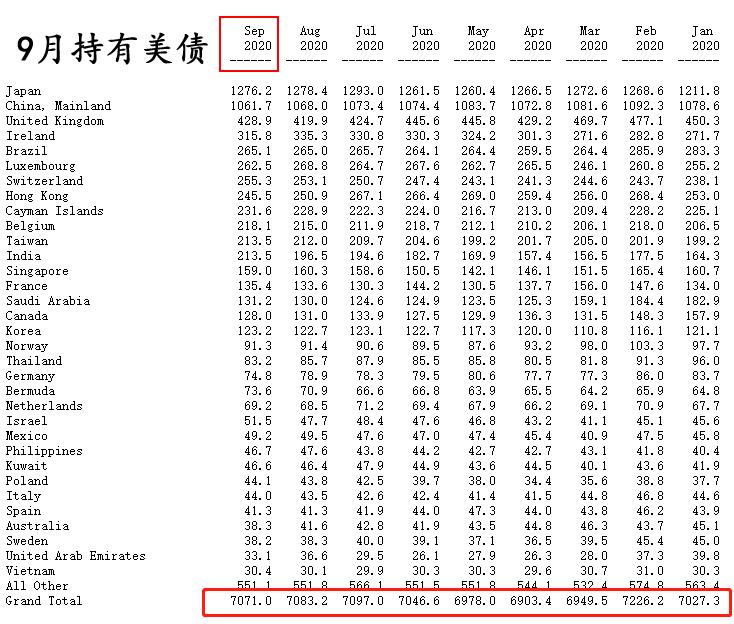 美国国债持有国排名_美国国债