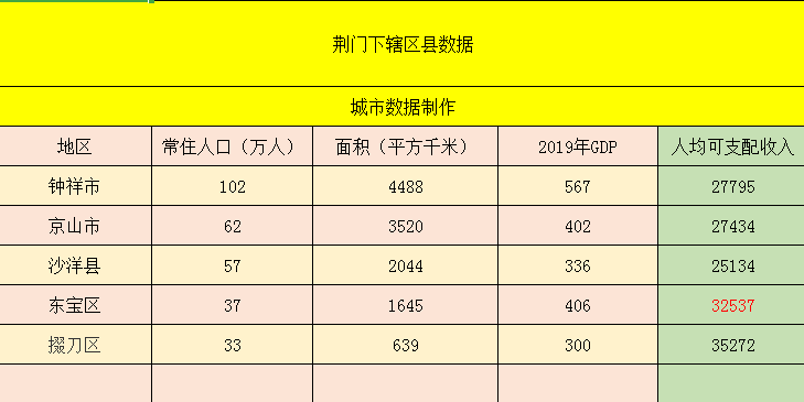 荆门经济总量2020年_湖北荆门经济怎么样
