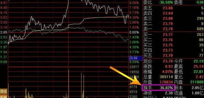 股票换手率逐步下降代表什么?