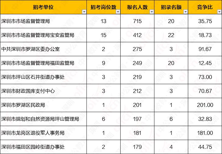 西安深圳人口数量2020_西安人口密度分布图