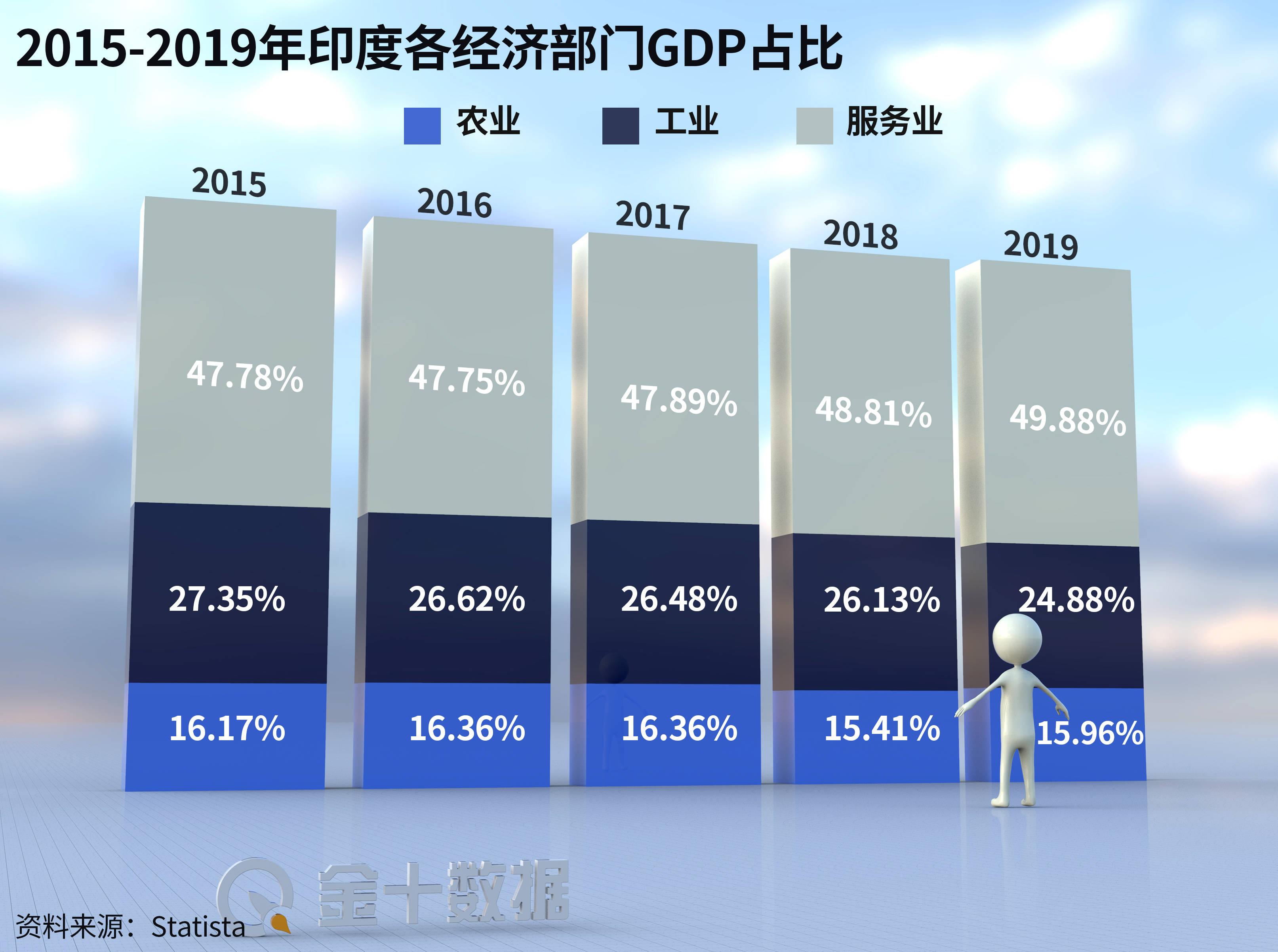 2019年印度经济总量_印度经济产业结构
