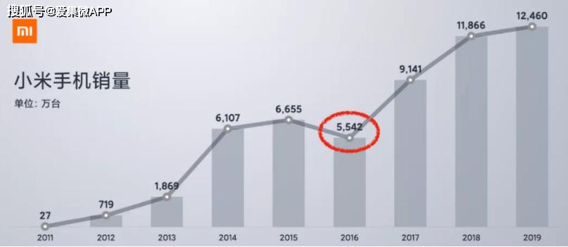 【数码吐槽大会】一年内覆盖全国县城,为何小米如此着急扩张线下市场?