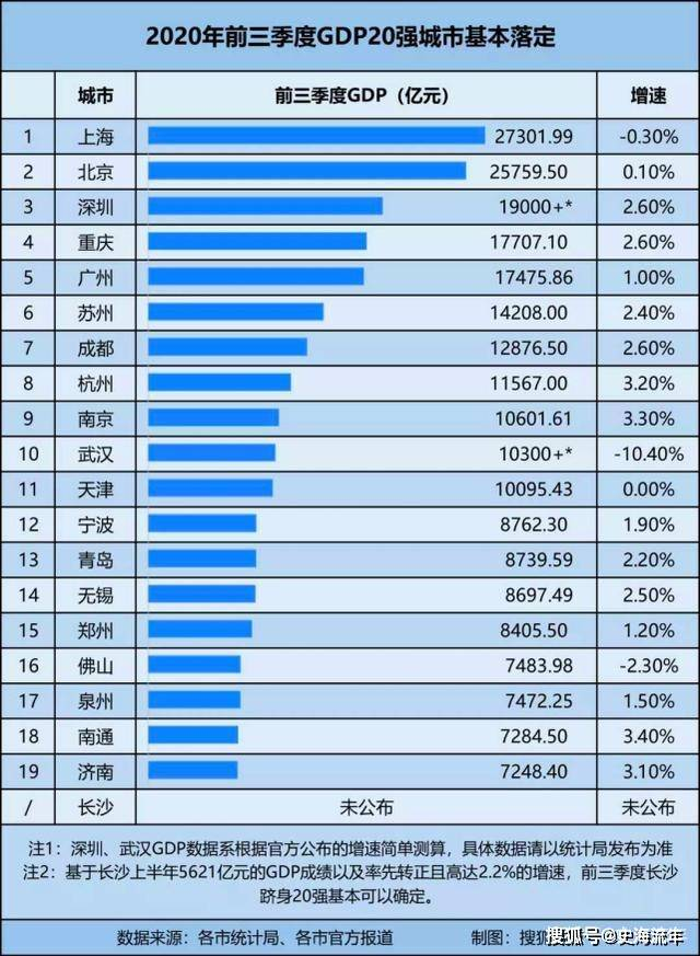 2020城市人均gdp排行榜_省会城市人均gdp排名