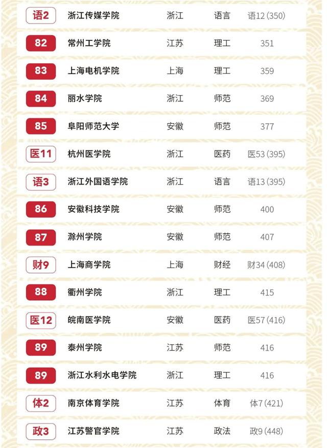 2020生物学专业大学_2020年中国长三角地区最好大学100强排名:中国科学技