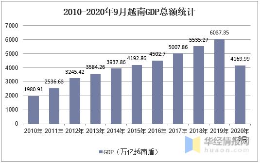 2020GDP增速前三_2020中国gdp增速图