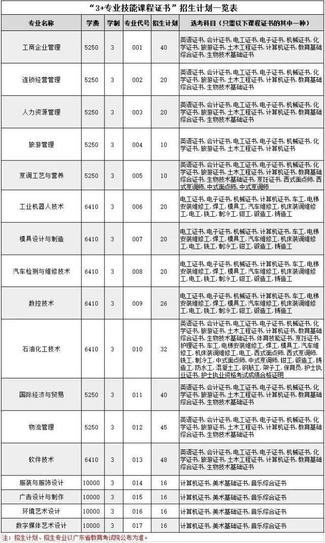 广州工程技术职业学院高职高考3+分数线、招生计划、全景图(2018年-2020年)_校区