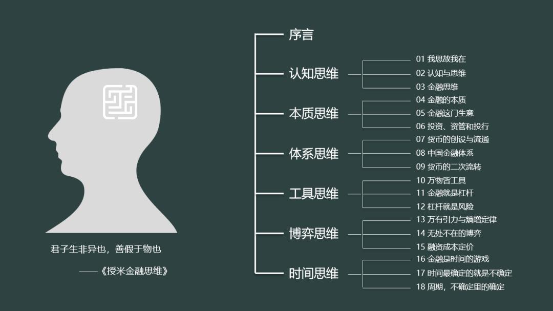 金融思维08中国金融体系