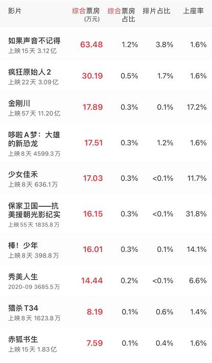 《赤狐书生》亏损,肖战、李现、赵丽颖等流量明星扛不起票房?