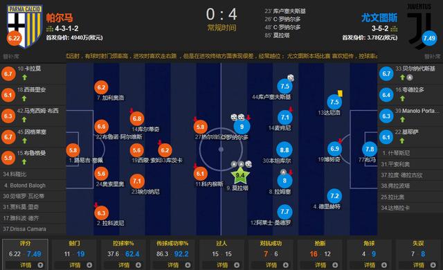 尤文客场4-0大胜帕尔马,排名暂时升至第二