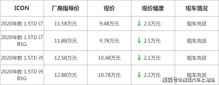【上海】吉利ICON最高优惠21000元