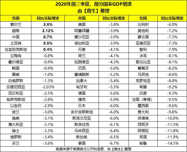 2020年越南gdp_越南各省gdp排名