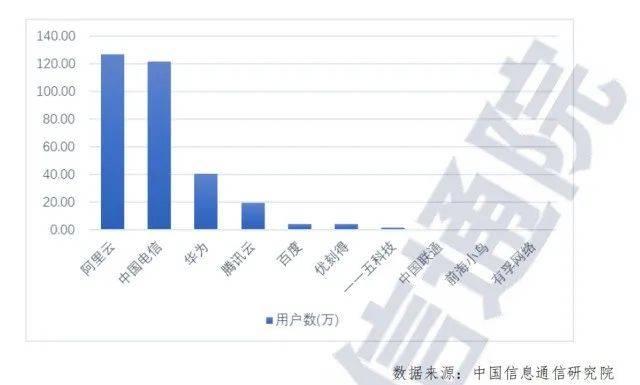 云计算市场大 学习云计算未来无忧愁_www.cnitedu.cn