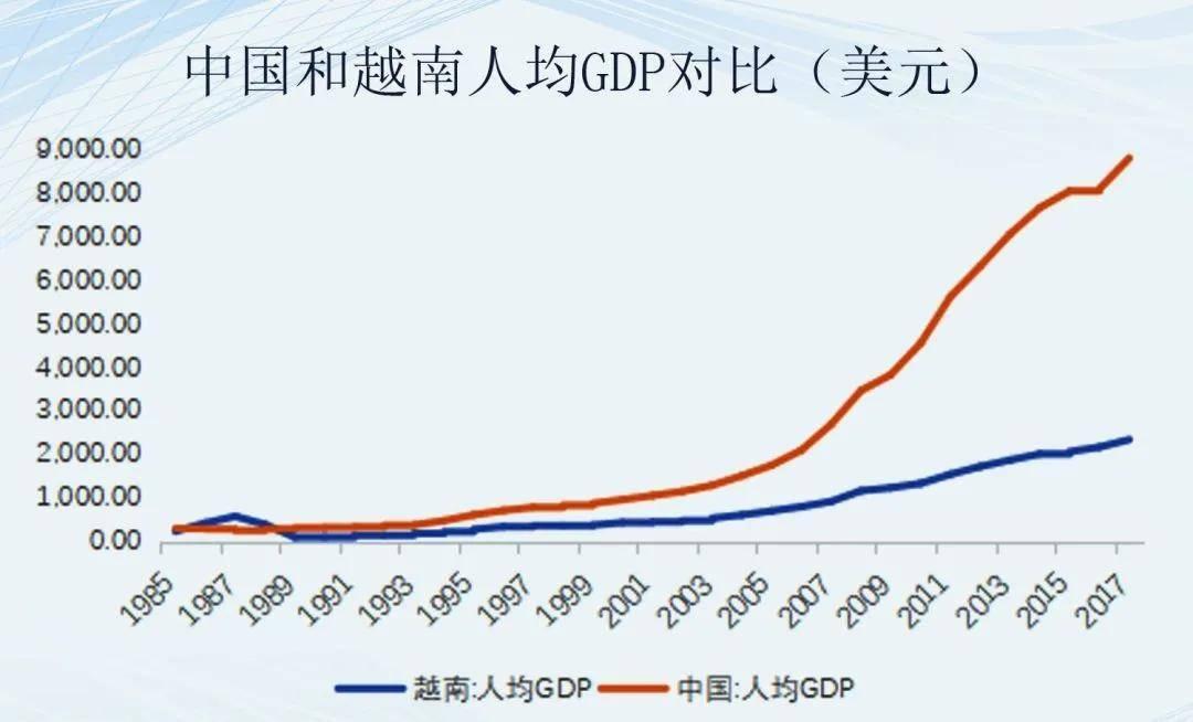 越南最近10年人均GDP_越南美女