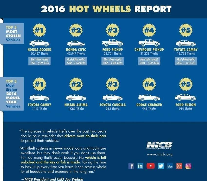 原贼的最爱。2016年北美被盗最多的车是什么?