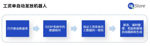 UB_Store破解人力资源管理困境丨RPA用于人资领域6大场景