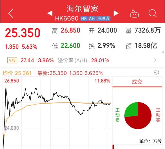 """""""海尔兄弟""""终合体!海尔智家赴港IPO股价大涨,有望反超美的与格力?"""