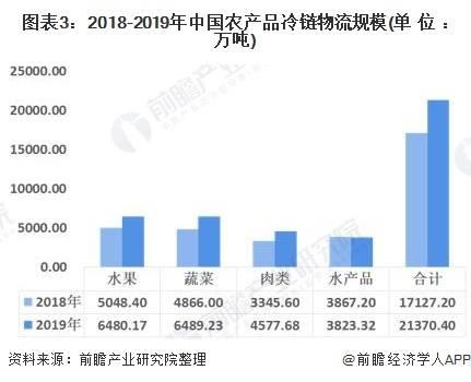 2020年中国农产品冷链物流行业市场现状及发展趋势分析 标准化、智能化发展