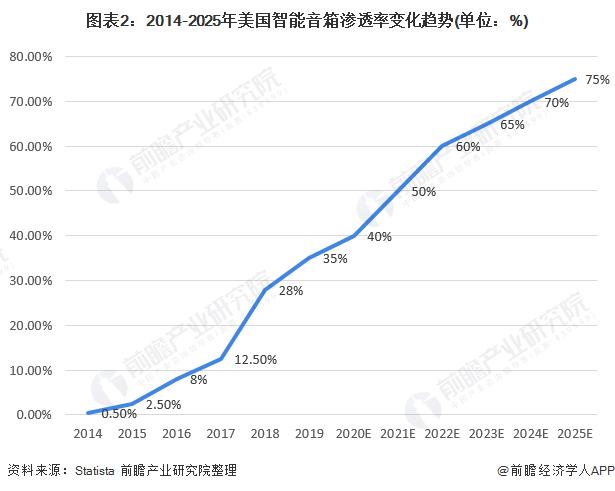 2020年美国智能音箱行业市场现状与发展前景分析 2025年渗透率有望达到75%
