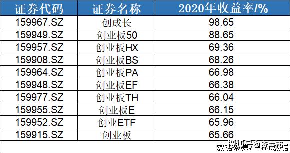 2020年最赚钱的广基ETF:创昌ETF(159967)上涨98.65%!