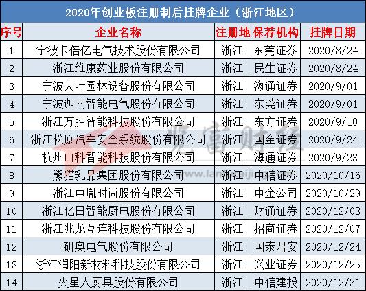 2020年创业板注册制62家挂牌企业,浙江、深圳及江苏位列前三
