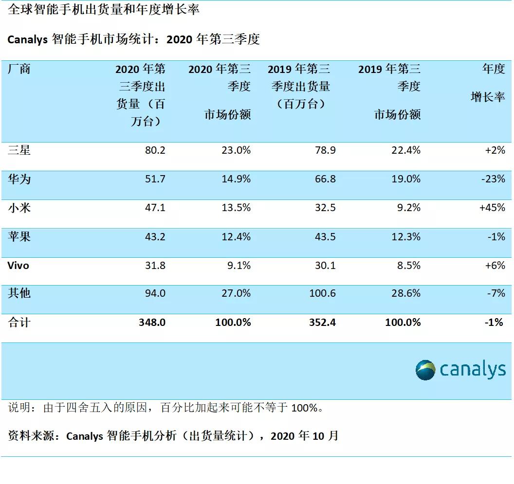 原小米市值已经超过1000亿美元。继手机之后,智能家居前景广阔