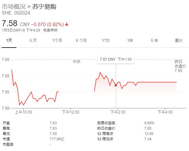苏宁向银行质押3.77亿股用于融资 现金流依旧吃紧