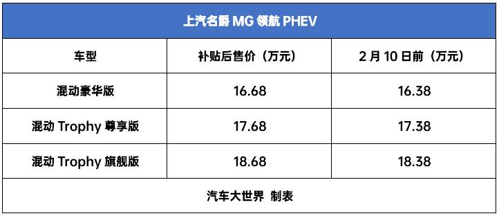 新年快乐!MG飞行员PHEV 16.38万起贵吗?