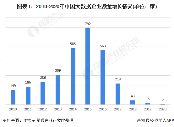 2020年中国大数据产业主体发展现状分析 行业应用企业类型丰富