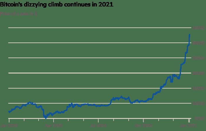 比特币升至历史新高2021年可能更加强劲