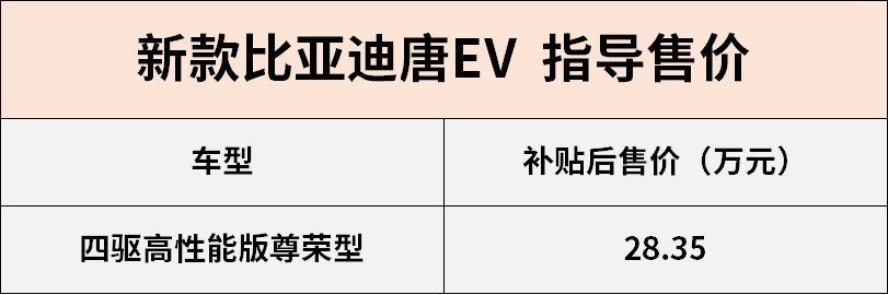NEDC的电池续航时间为505公里。新唐EV新款上市补贴后售价28.35万元