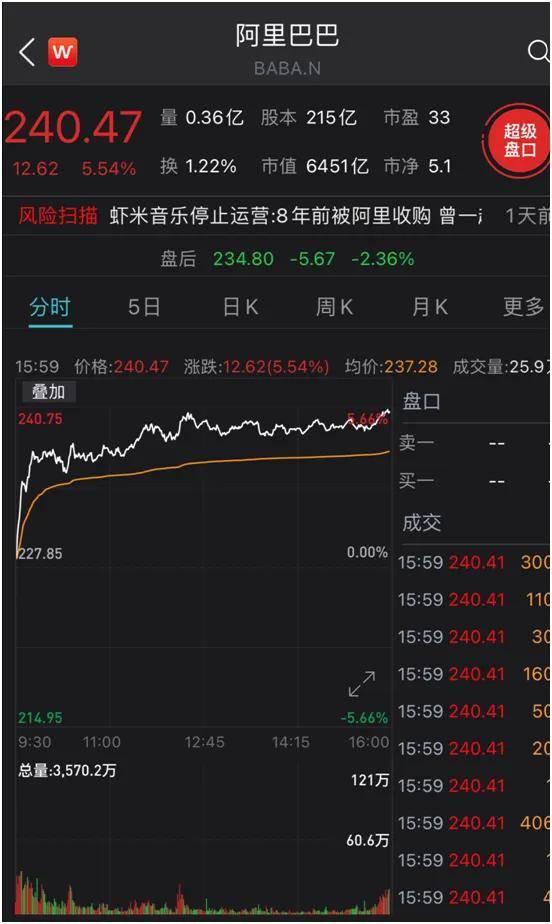 突发!特朗普封禁8款中国应用交易,支付宝微信在列!阿里美股盘后下跌