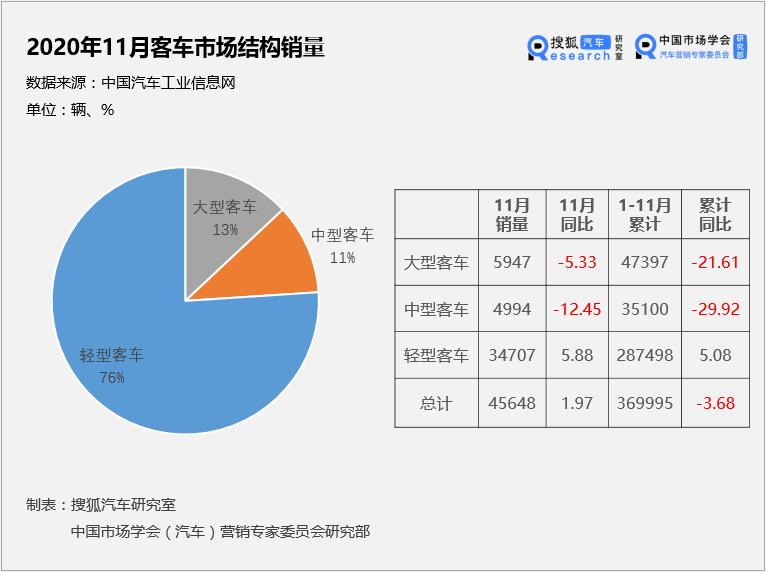 原中国价值公司100家公交公司名单|福田商用车市场份额重回第一宇通投资文远智行