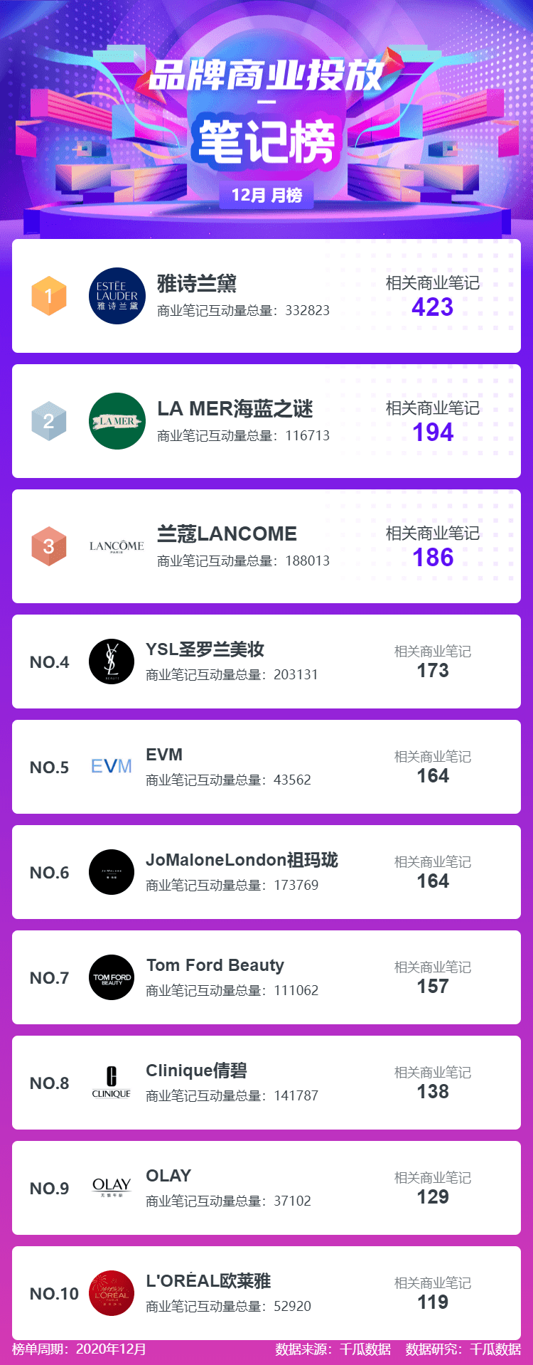 月榜 | 12月小红书品牌机构创作者排行榜