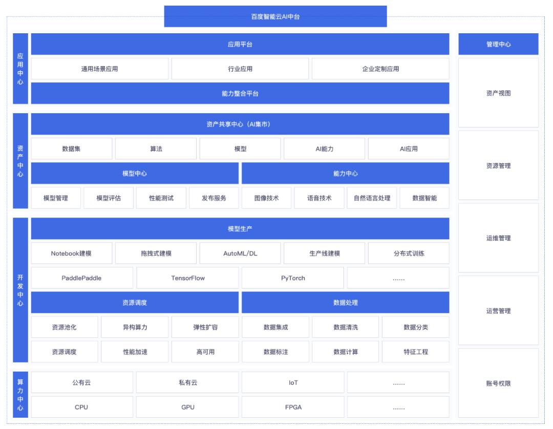 百度AI应运而上:技术自主,赋能百业,书写科技强国中国魂  第5张