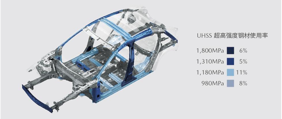 中保研六项安全评级全优评价,次世代MAZDA3昂克赛拉是怎么做到的?_碰撞