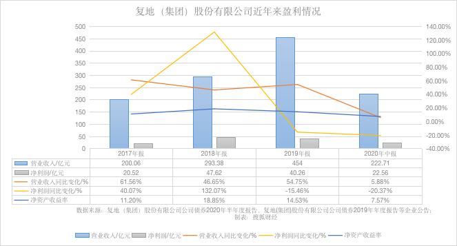 """复地""""纳新""""李刚加盟,曲线""""回A""""销售额跌出百强,三年半短债翻20倍"""