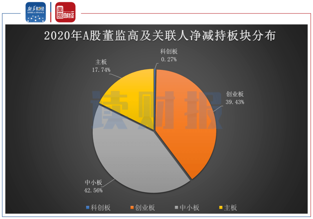 【读财报】2020年A股董监高增减持透视:净减持金额同比增约七成