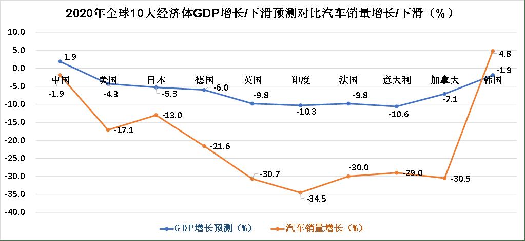 2020年汽车销量gdp_2020年中国gdp
