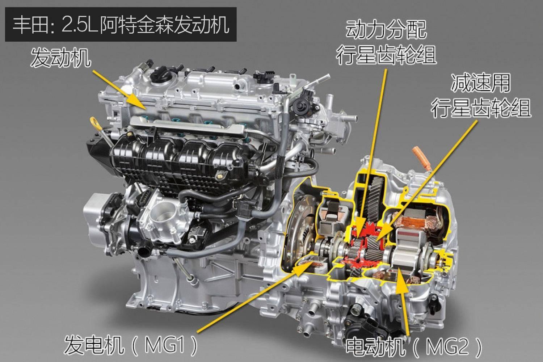 丰田为何坚持使用2.5L混动系统 背后原因有两个